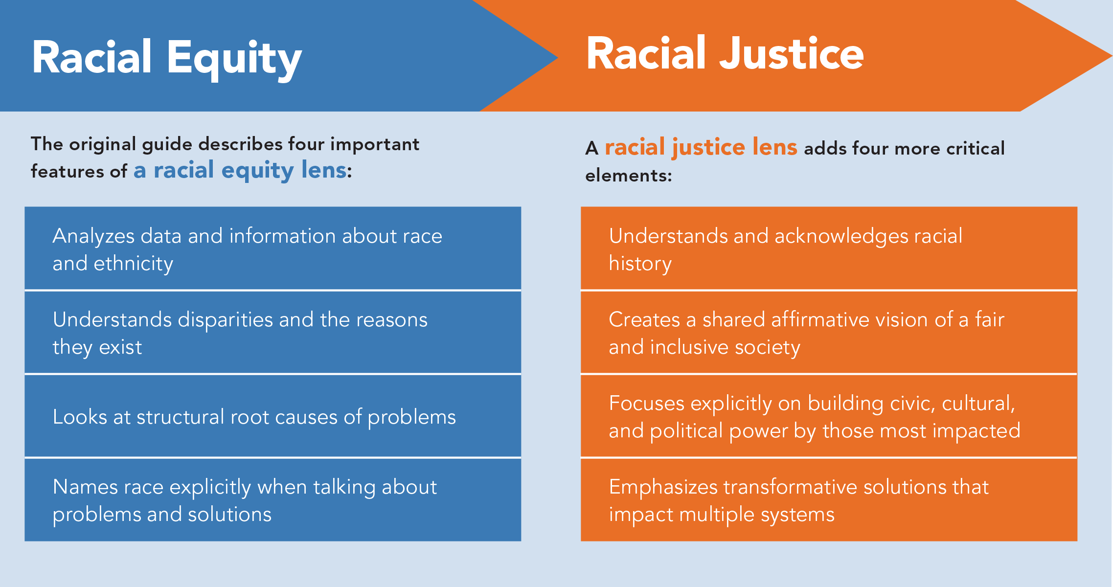 PRE Releases a New Guide for Grantmaking With a Racial Justice Lens Includes tips and resources for responding to resistance, tackling anti-Black racism and white supremacy, and more